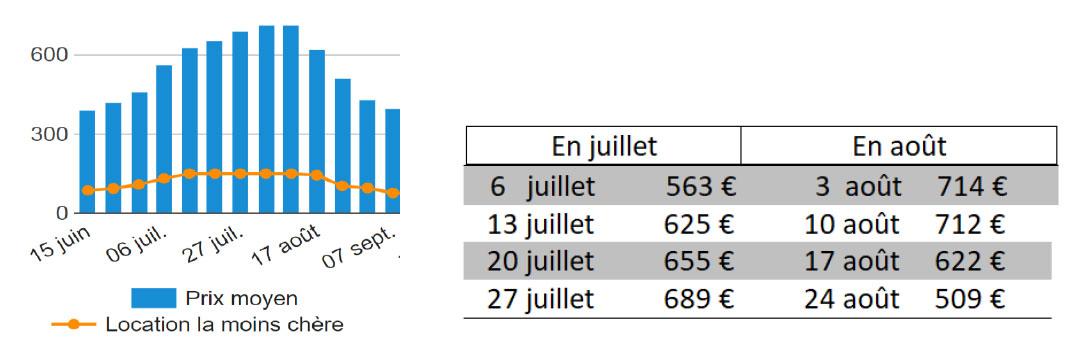 prix-moyens-2019-barometre
