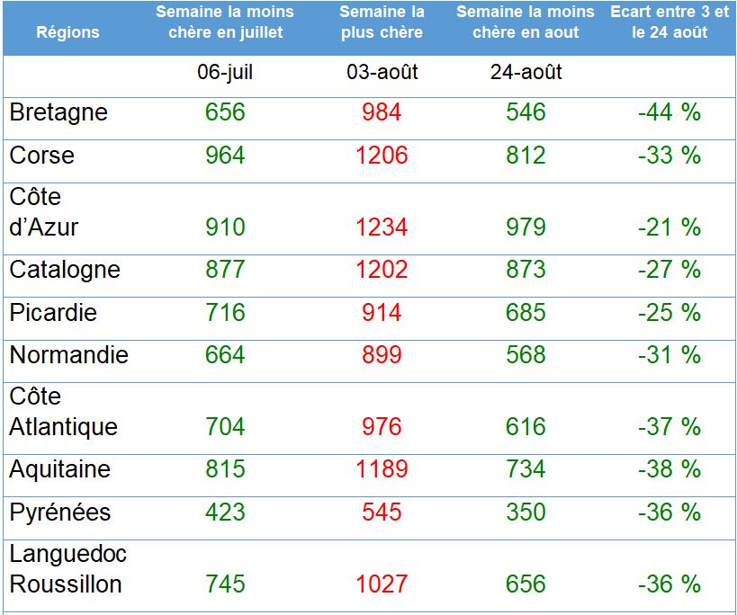 prix moyens par régions 2019